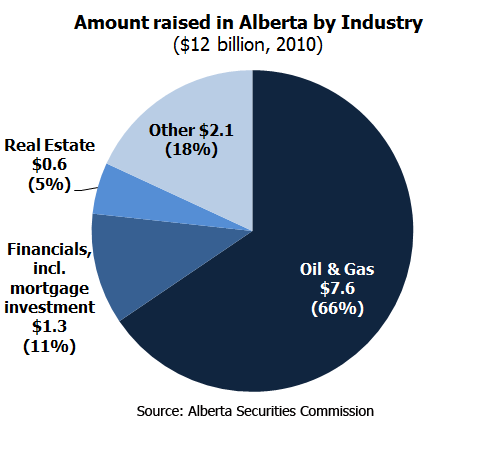 Exempt market product by industry in Alberta