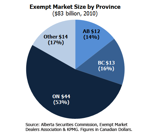 Exempt market offering by province