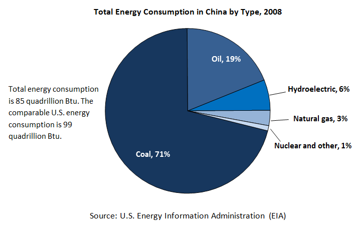 China energy consumption 2008